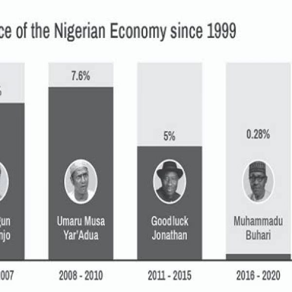 Buhari sets record as Nigerians grow poorer for sixth straight year