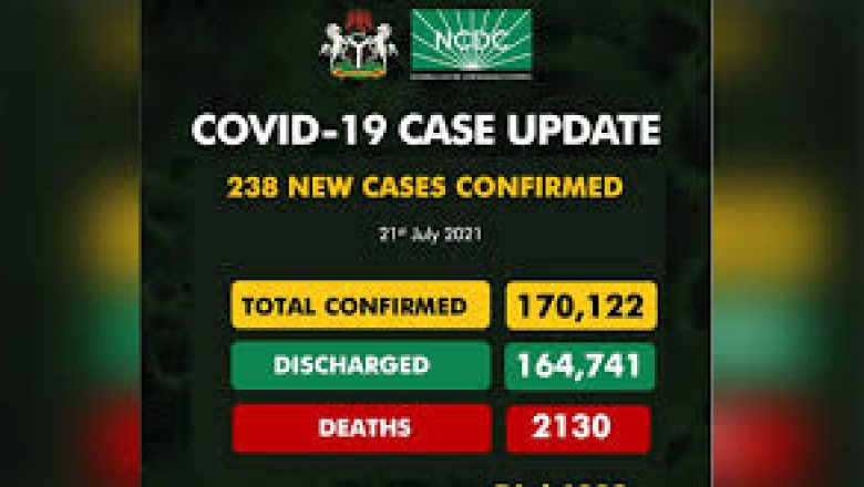 Nigeria Records Spike In COVID-19 Infections With Two Deaths, 238 New Cases